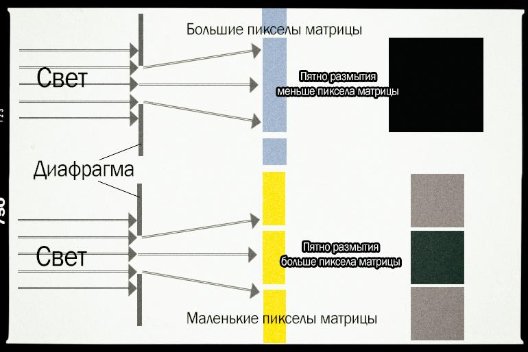 пример размытия деталей фотографии в результате дифракции