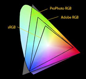 сравнение охвата цветовых профилей ProPhoto RGB, Adobe RGB и sRGB-1966
