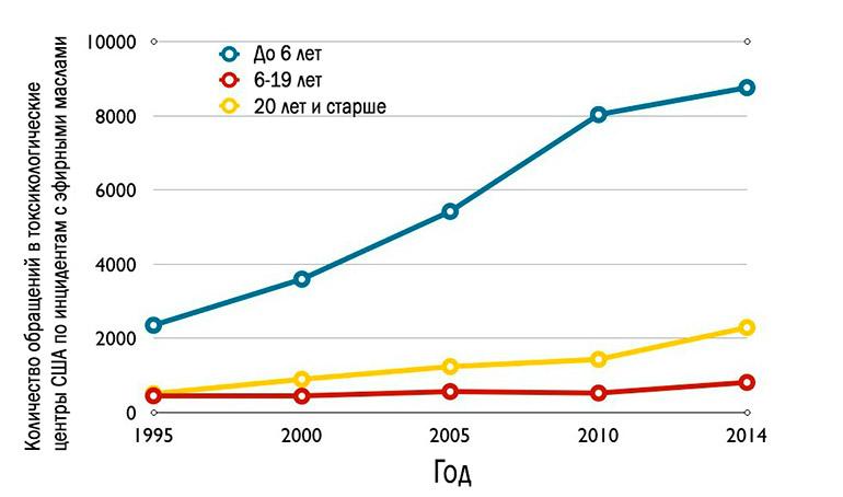 аллергия на эфирные масла. Статистика по обращениям в токсикологические центры